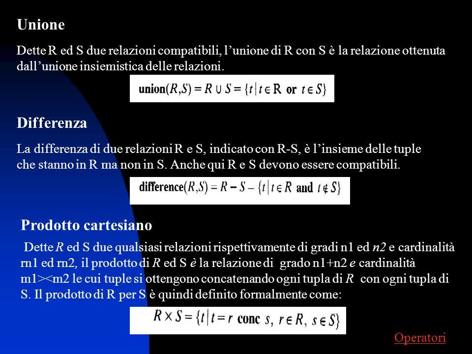 Operanti e operatori dellalgebra relazionale Stabiliamo che le operazioni che saranno in seguito menzionate non dipendono dal nome del componente (ese