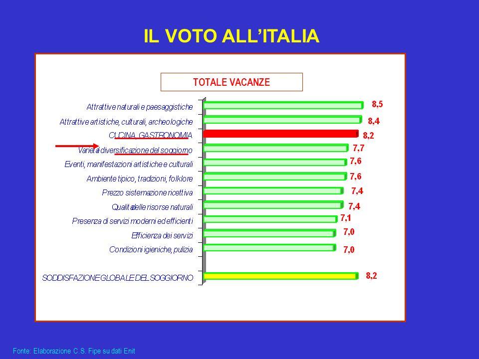 IL VOTO ALLITALIA TOTALE VACANZE Fonte: Elaborazione C.S. Fipe su dati Enit