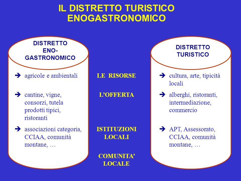 IL DISTRETTO TURISTICO ENOGASTRONOMICO DISTRETTO ENO- GASTRONOMICO DISTRETTO TURISTICO agricole e ambientali cantine, vigne, consorzi, tutela prodotti