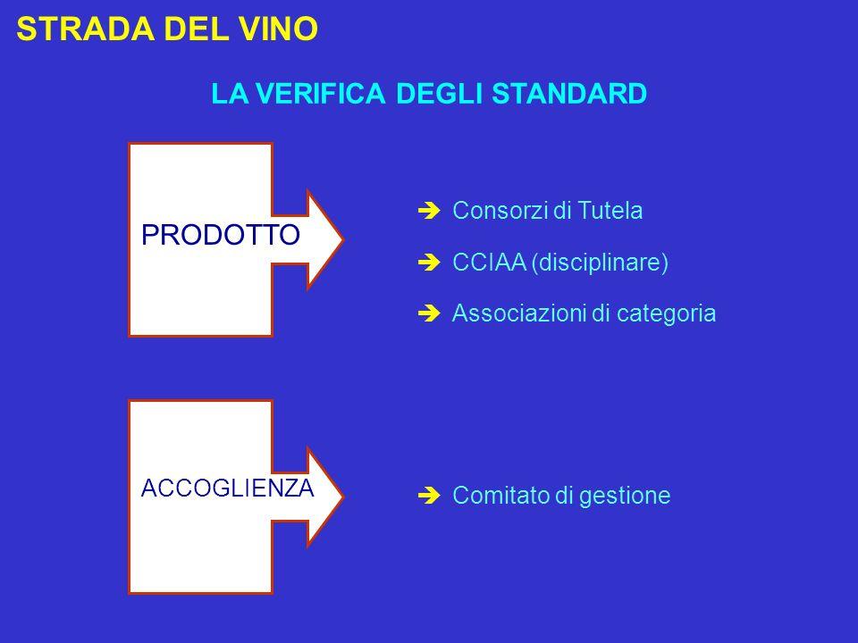 STRADA DEL VINO LA VERIFICA DEGLI STANDARD Consorzi di Tutela CCIAA (disciplinare) Associazioni di categoria PRODOTTO Comitato di gestione ACCOGLIENZA