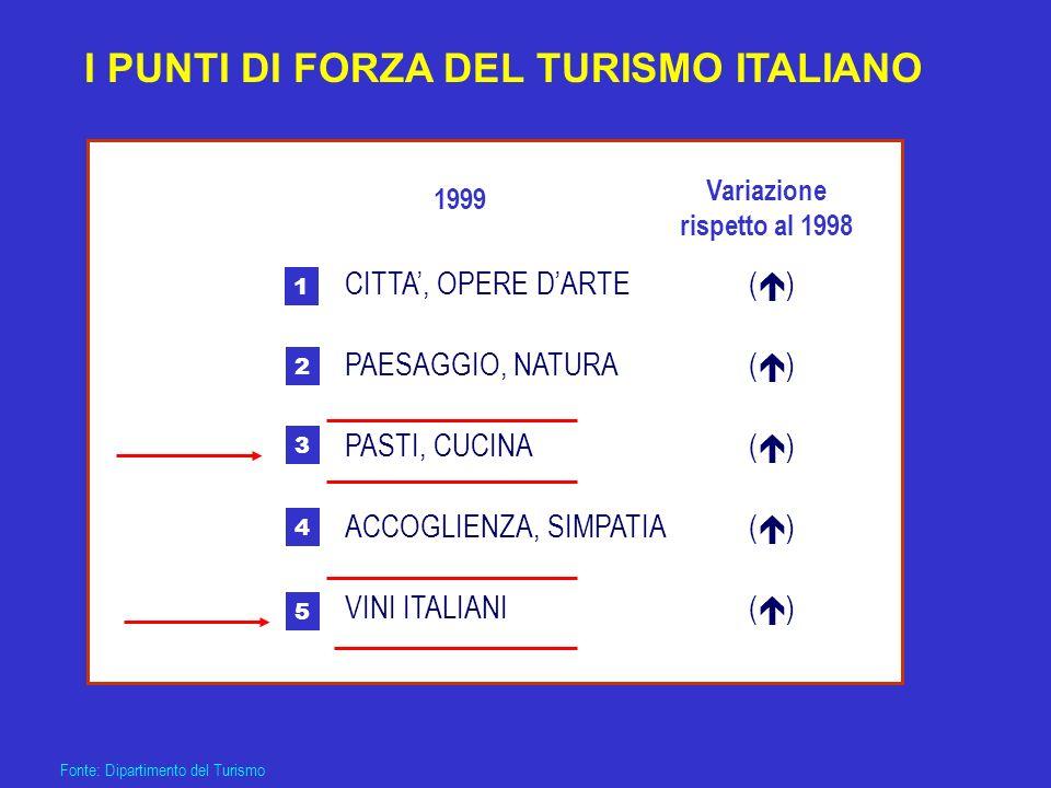I PUNTI DI FORZA DEL TURISMO ITALIANO Fonte: Dipartimento del Turismo CITTA, OPERE DARTE PAESAGGIO, NATURA PASTI, CUCINA ACCOGLIENZA, SIMPATIA VINI IT