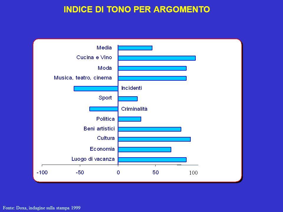INDICE DI TONO PER ARGOMENTO Fonte: Doxa, indagine sulla stampa 1999 100