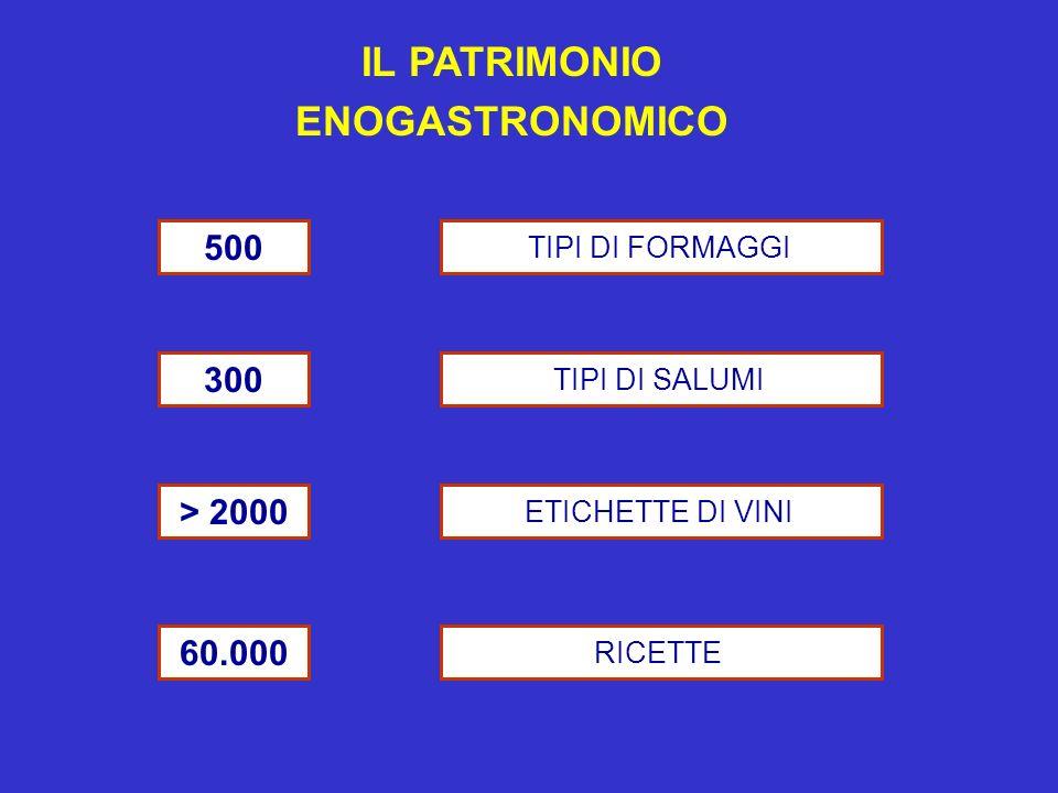 IL PATRIMONIO ENOGASTRONOMICO 500 TIPI DI FORMAGGI 300 TIPI DI SALUMI > 2000 ETICHETTE DI VINI 60.000 RICETTE