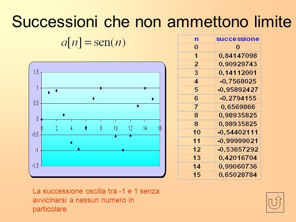 Successioni che non ammettono limite La successione oscilla tra -1 e 1 senza avvicinarsi a nessun numero in particolare