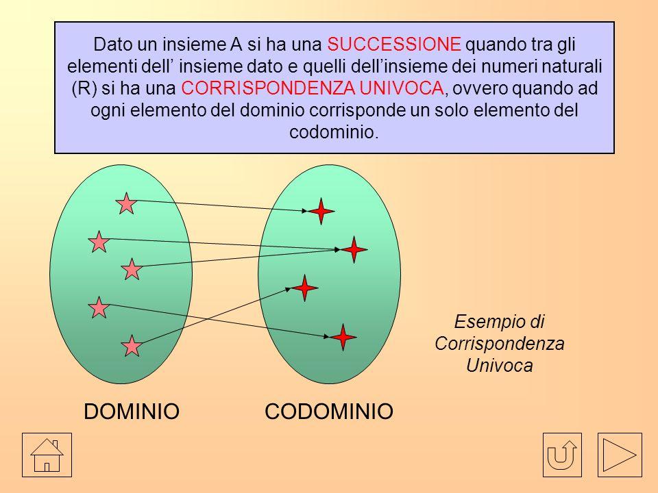 Dato un insieme A si ha una SUCCESSIONE quando tra gli elementi dell insieme dato e quelli dellinsieme dei numeri naturali (R) si ha una CORRISPONDENZA UNIVOCA, ovvero quando ad ogni elemento del dominio corrisponde un solo elemento del codominio.