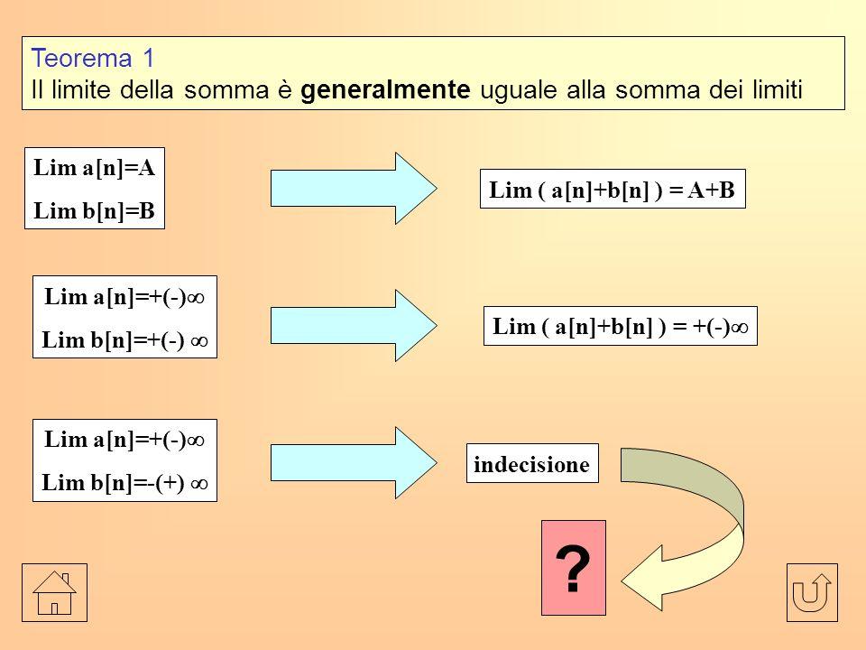 Teorema 1 Il limite della somma è generalmente uguale alla somma dei limiti Lim a[n]=A Lim b[n]=B Lim ( a[n]+b[n] ) = A+B Lim a[n]=+(-) Lim b[n]=+(-) Lim ( a[n]+b[n] ) = +(-) Lim a[n]=+(-) Lim b[n]=-(+) indecisione ?