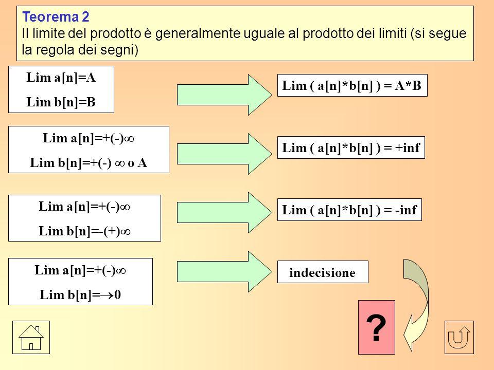 Teorema 2 Il limite del prodotto è generalmente uguale al prodotto dei limiti (si segue la regola dei segni) Lim a[n]=A Lim b[n]=B Lim ( a[n]*b[n] ) = A*B Lim a[n]=+(-) Lim b[n]=+(-) o A Lim ( a[n]*b[n] ) = +inf Lim a[n]=+(-) Lim b[n]=-(+) Lim ( a[n]*b[n] ) = -inf Lim a[n]=+(-) Lim b[n]= 0 indecisione ?