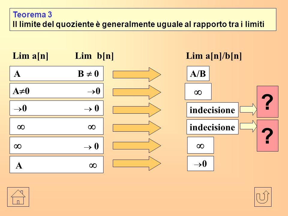 Teorema 3 Il limite del quoziente è generalmente uguale al rapporto tra i limiti .