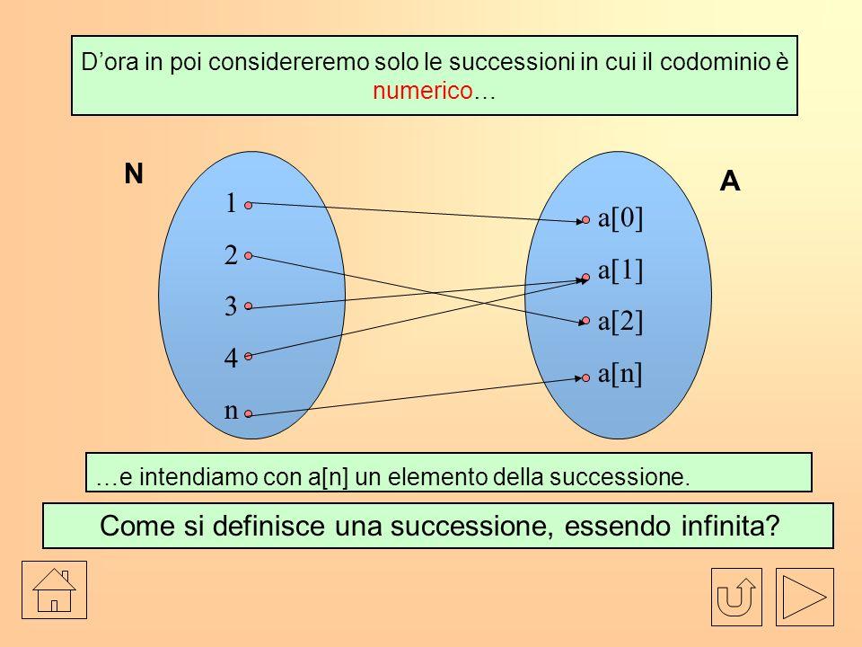Dora in poi considereremo solo le successioni in cui il codominio è numerico… Come si definisce una successione, essendo infinita.