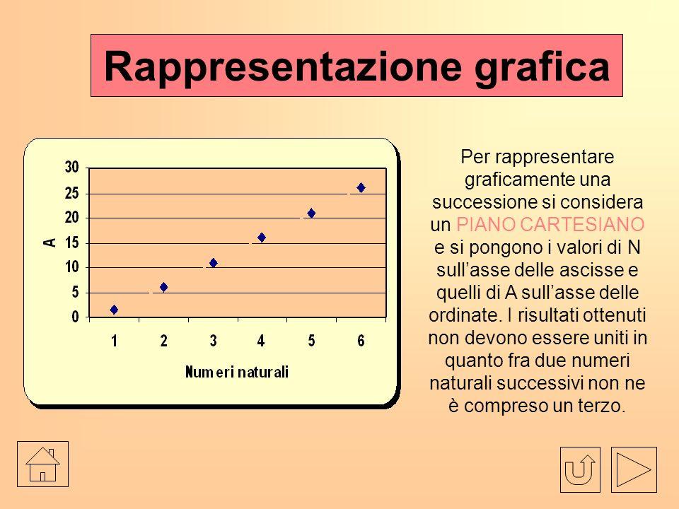 Rappresentazione grafica Per rappresentare graficamente una successione si considera un PIANO CARTESIANO e si pongono i valori di N sullasse delle ascisse e quelli di A sullasse delle ordinate.