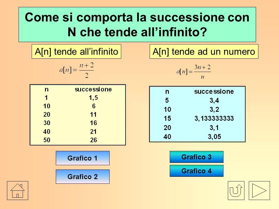 Come si comporta la successione con N che tende allinfinito.