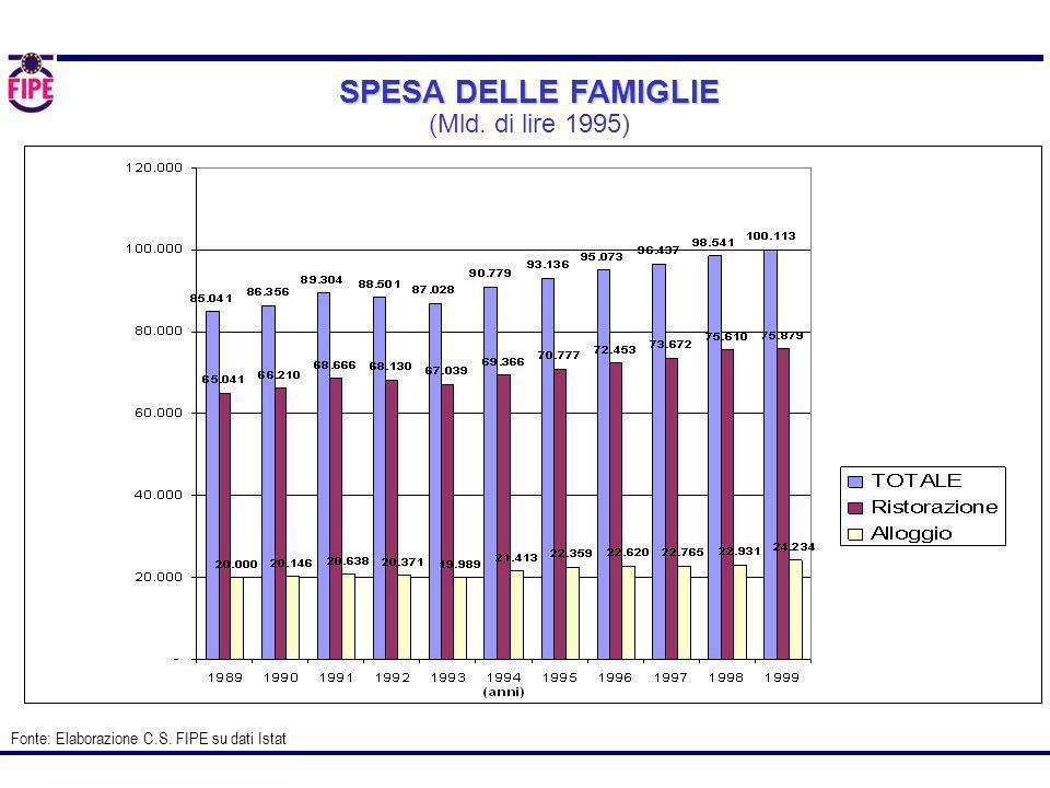 I CONSUMI DELLE FAMIGLIE NEI PUBBLICI ESERCIZI Fonte: Elaborazione C.S.