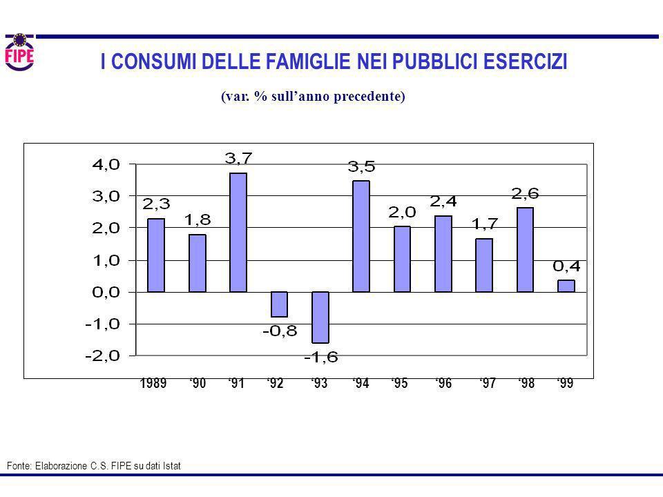 I CONSUMI DELLE FAMIGLIE NEI PUBBLICI ESERCIZI Fonte: Elaborazione C.S. FIPE su dati Istat (var. % sullanno precedente) 198990919697959892939499