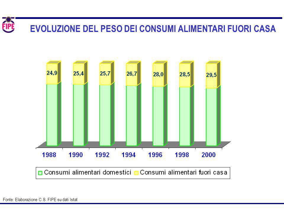 EVOLUZIONE DEL PESO DEI CONSUMI ALIMENTARI FUORI CASA Fonte: Elaborazione C.S. FIPE su dati Istat