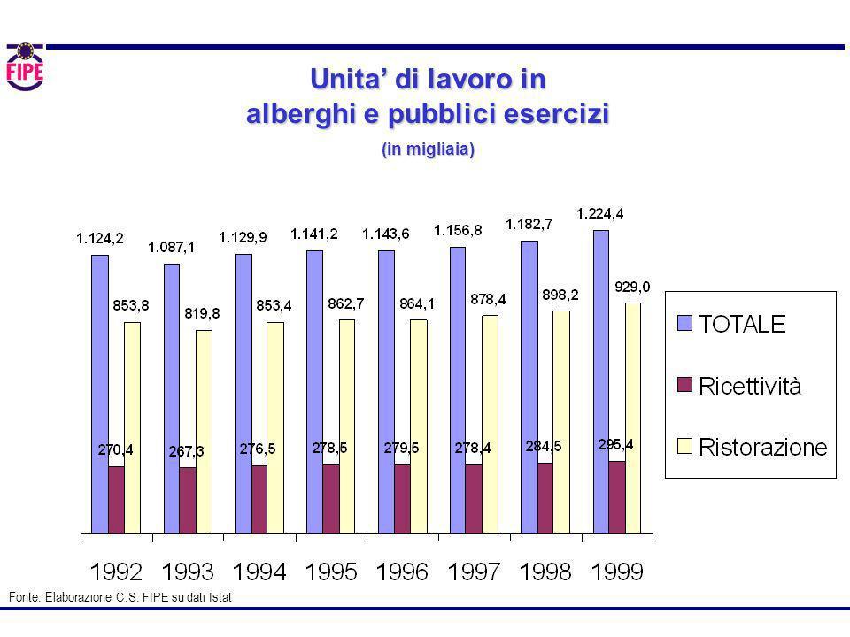 Unita di lavoro in alberghi e pubblici esercizi (in migliaia) Fonte: Elaborazione C.S. FIPE su dati Istat