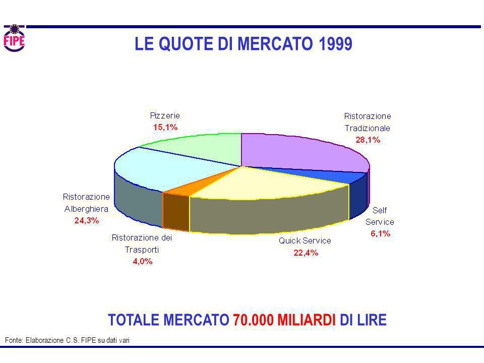 LE QUOTE DI MERCATO 1999 Fonte: Elaborazione C.S. FIPE su dati vari TOTALE MERCATO 70.000 MILIARDI DI LIRE