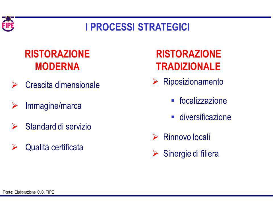 Crescita dimensionale Immagine/marca Standard di servizio Qualità certificata RISTORAZIONE MODERNA RISTORAZIONE TRADIZIONALE Rinnovo locali Sinergie d