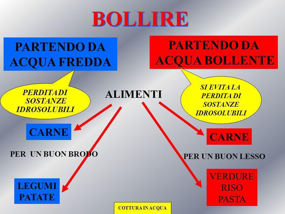 COTTURA IN ACQUA BOLLIRE SBIANCHIRE SBOLLENTARE AFFOGARE