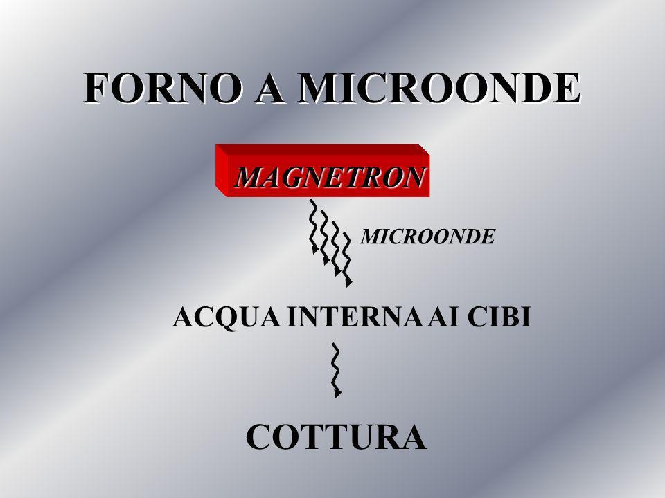 ARROSTO AL FORNO O ALLO SPIEDO GRATINARE COTTURA AL CALORE SECCO COTTURA AL FORNO COTTURA ALLA GRIGLIA