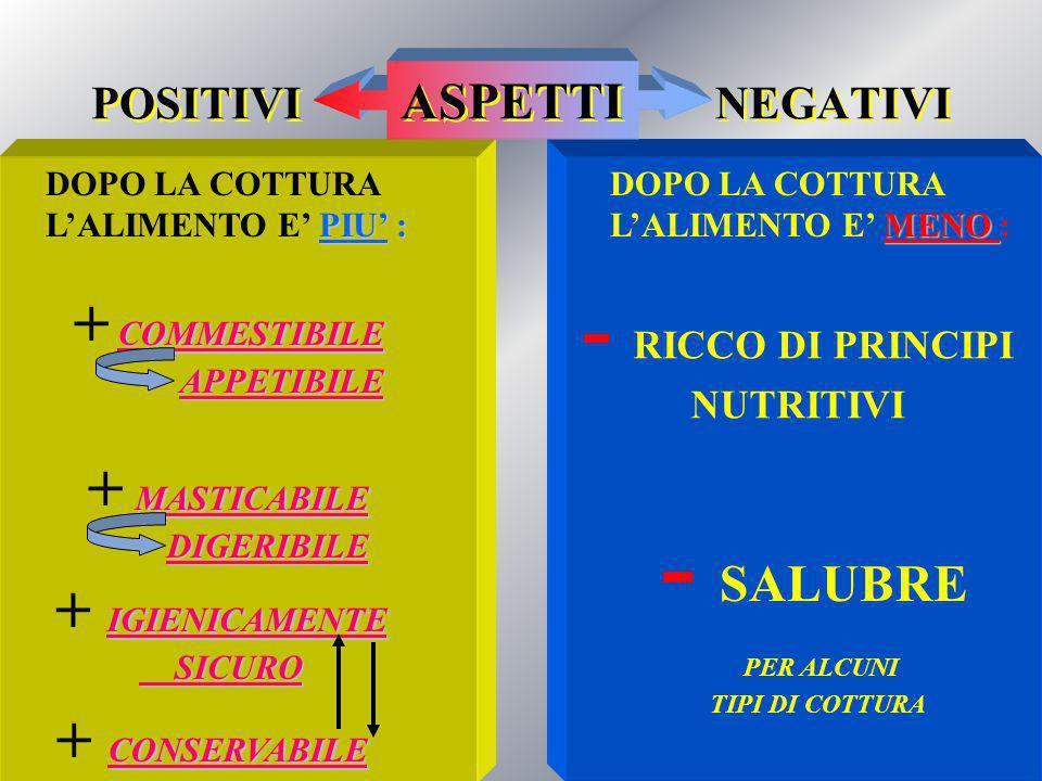 POSITIVI ASPETTI NEGATIVI DOPO LA COTTURA PIU : LALIMENTO E PIU : DOPO LA COTTURA MENO LALIMENTO E MENO : COMMESTIBILE COMMESTIBILE + COMMESTIBILECOMMESTIBILE APPETIBILE MASTICABILE MASTICABILE + MASTICABILE MASTICABILE DIGERIBILE IGIENICAMENTE IGIENICAMENTE + IGIENICAMENTE IGIENICAMENTE SICURO SICURO CONSERVABILE CONSERVABILE + CONSERVABILE CONSERVABILE - RICCO DI PRINCIPI NUTRITIVI - SALUBRE PER ALCUNI TIPI DI COTTURA