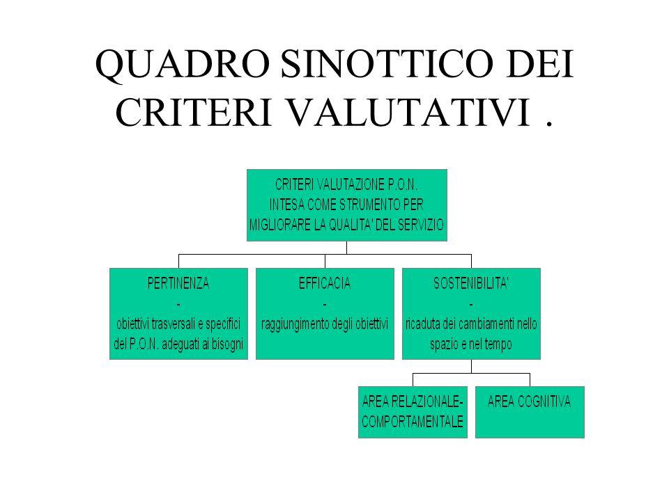 ANALISI QUALITATIVA E VALUTAZIONE DEL PROGETTO P.O.N. NOI E IL TERRITORIO