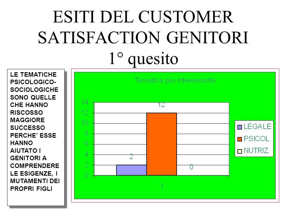 CUSTOMER SATISFACTION ALUNNI Attività interessante Valenza didattica Esperienza da rifare MODULO 1 Area salute 36%41%43% MODULO 2 A.istituzioni 33%39%38% MODULO 3 A.