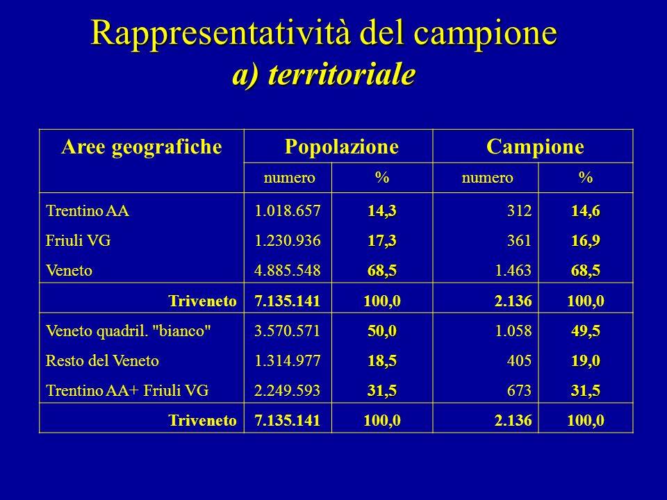Aree geografiche Popolazione Campione numero% % Trentino AA1.018.65714,3 31214,6 Friuli VG1.230.93617,3 36116,9 Veneto4.885.54868,5 1.46368,5 Trivenet