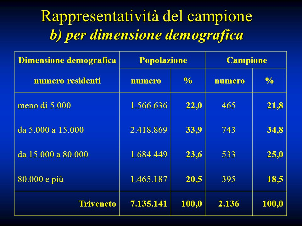 Rappresentatività del campione b) per dimensione demografica Dimensione demografica Popolazione Campione numero residenti numero% % meno di 5.0001.566.63622,046521,8 da 5.000 a 15.0002.418.86933,974334,8 da 15.000 a 80.0001.684.44923,653325,0 80.000 e più1.465.18720,539518,5 Triveneto7.135.141100,02.136100,0