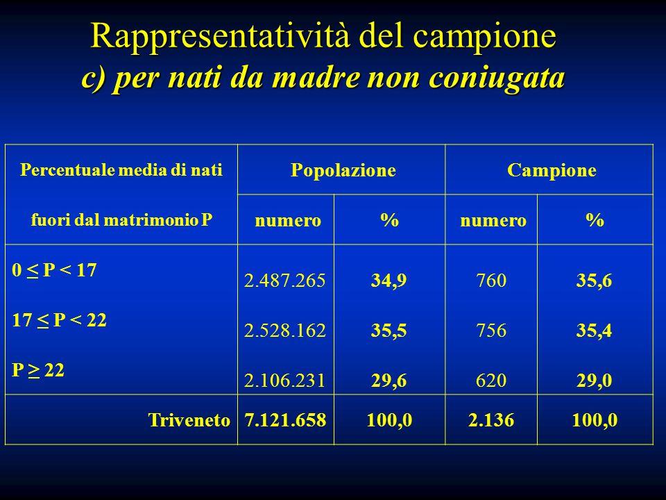 Percentuale media di nati Popolazione Campione fuori dal matrimonio P numero% % 0 P < 17 2.487.26534,976035,6 17 P < 22 2.528.16235,575635,4 P 22 2.106.23129,662029,0 Triveneto7.121.658100,02.136100,0 Rappresentatività del campione c) per nati da madre non coniugata