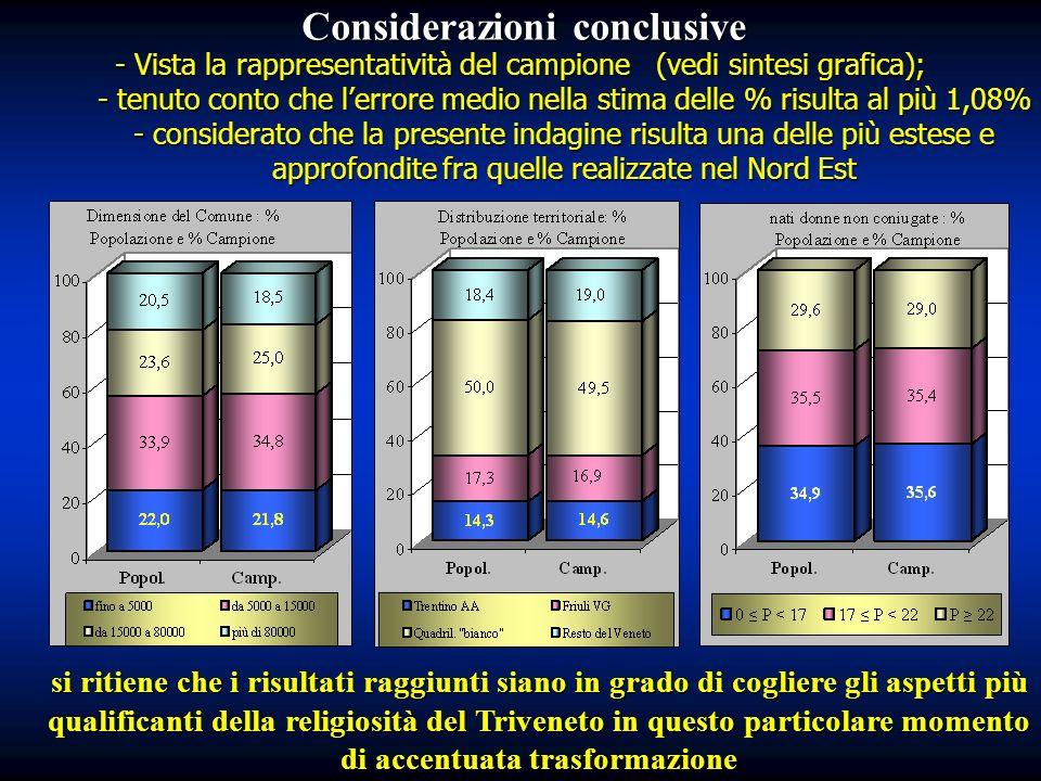 - Vista la rappresentatività del campione (vedi sintesi grafica); - tenuto conto che lerrore medio nella stima delle % risulta al più 1,08% - consider