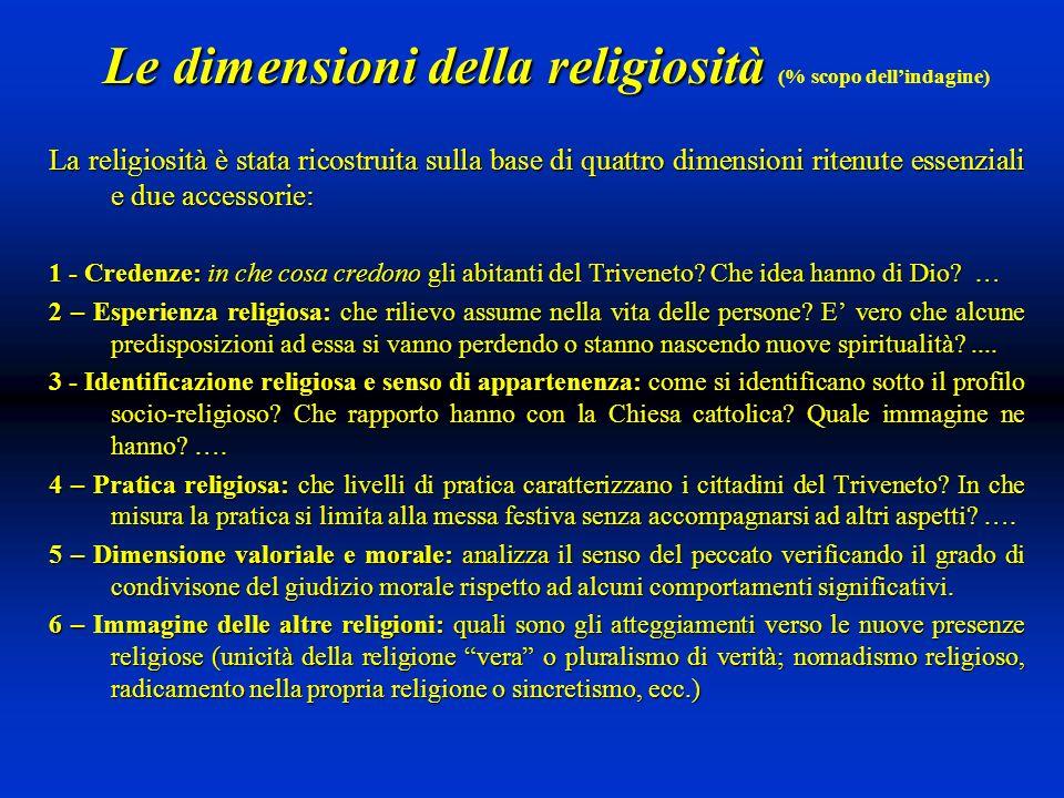 Le dimensioni della religiosità Le dimensioni della religiosità (% scopo dellindagine) La religiosità è stata ricostruita sulla base di quattro dimensioni ritenute essenziali e due accessorie: 1 - Credenze: in che cosa credono gli abitanti del Triveneto.