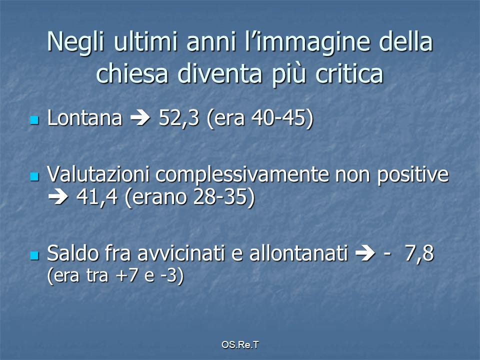 OS.Re.T Negli ultimi anni limmagine della chiesa diventa più critica Lontana 52,3 (era 40-45) Lontana 52,3 (era 40-45) Valutazioni complessivamente non positive 41,4 (erano 28-35) Valutazioni complessivamente non positive 41,4 (erano 28-35) Saldo fra avvicinati e allontanati - 7,8 (era tra +7 e -3) Saldo fra avvicinati e allontanati - 7,8 (era tra +7 e -3)