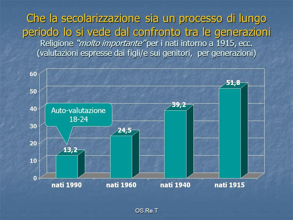 OS.Re.T Che la secolarizzazione sia un processo di lungo periodo lo si vede dal confronto tra le generazioni Religione molto importante per i nati intorno a 1915, ecc.
