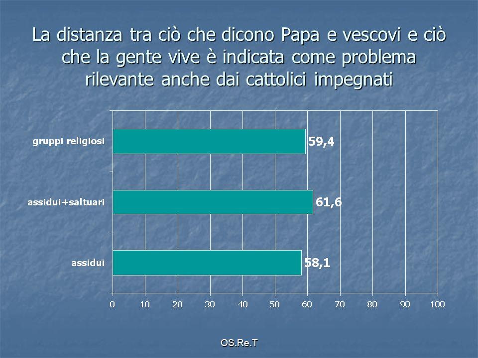 OS.Re.T La distanza tra ciò che dicono Papa e vescovi e ciò che la gente vive è indicata come problema rilevante anche dai cattolici impegnati