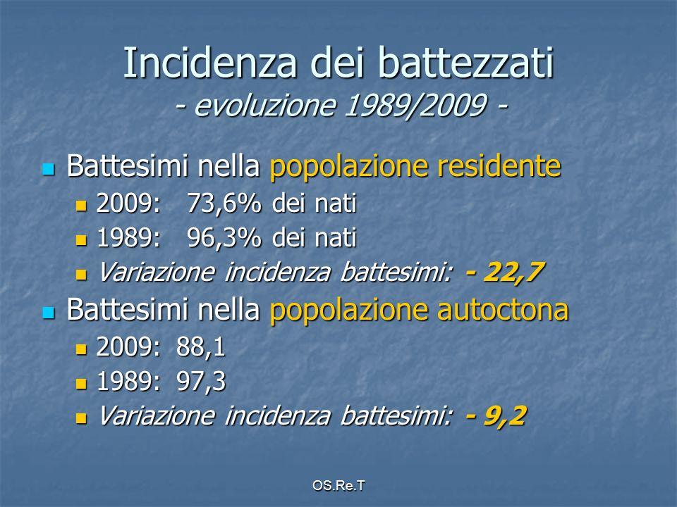 OS.Re.T Incidenza dei battezzati - evoluzione 1989/2009 - Battesimi nella popolazione residente Battesimi nella popolazione residente 2009: 73,6% dei nati 2009: 73,6% dei nati 1989: 96,3% dei nati 1989: 96,3% dei nati Variazione incidenza battesimi: - 22,7 Variazione incidenza battesimi: - 22,7 Battesimi nella popolazione autoctona Battesimi nella popolazione autoctona 2009: 88,1 2009: 88,1 1989: 97,3 1989: 97,3 Variazione incidenza battesimi: - 9,2 Variazione incidenza battesimi: - 9,2