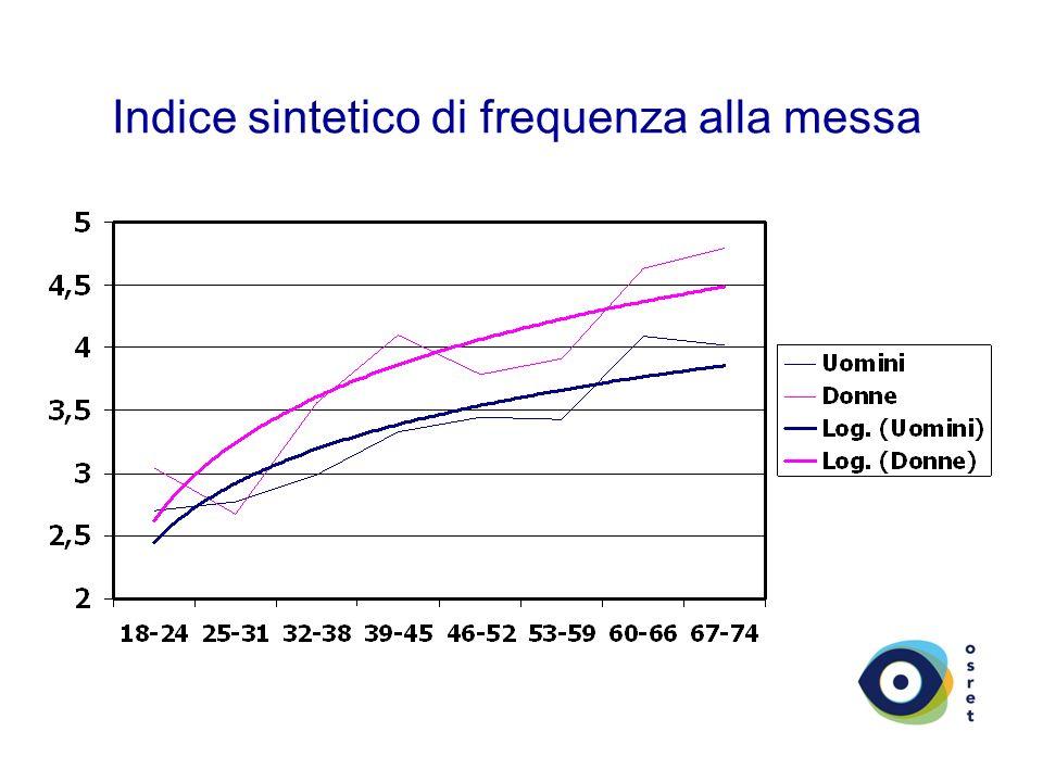 Indice sintetico di frequenza alla messa