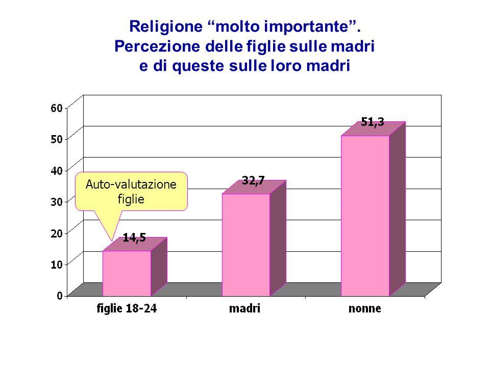 Religione molto importante.