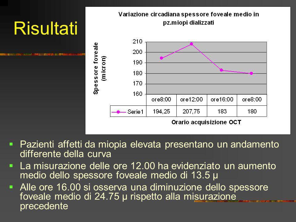 Risultati Pazienti affetti da miopia elevata presentano un andamento differente della curva La misurazione delle ore 12.00 ha evidenziato un aumento m