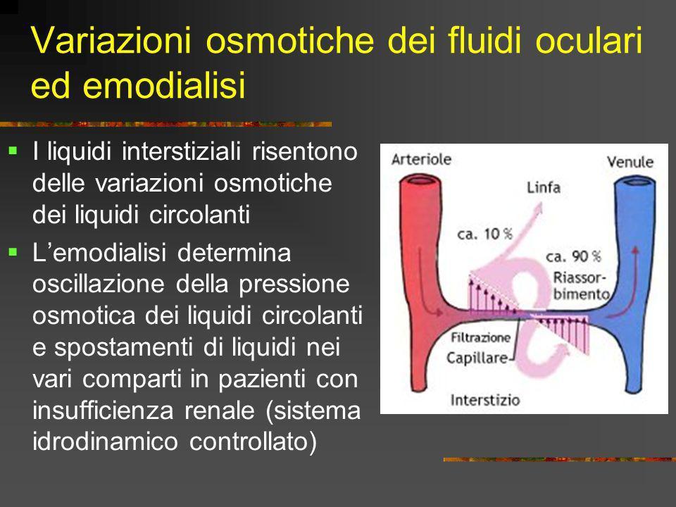 Variazioni osmotiche dei fluidi oculari ed emodialisi I liquidi interstiziali risentono delle variazioni osmotiche dei liquidi circolanti Lemodialisi