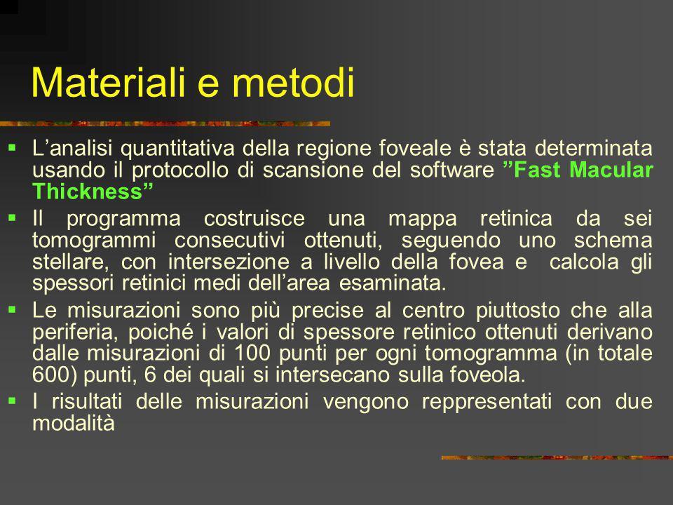 Materiali e metodi Lanalisi quantitativa della regione foveale è stata determinata usando il protocollo di scansione del software Fast Macular Thickne