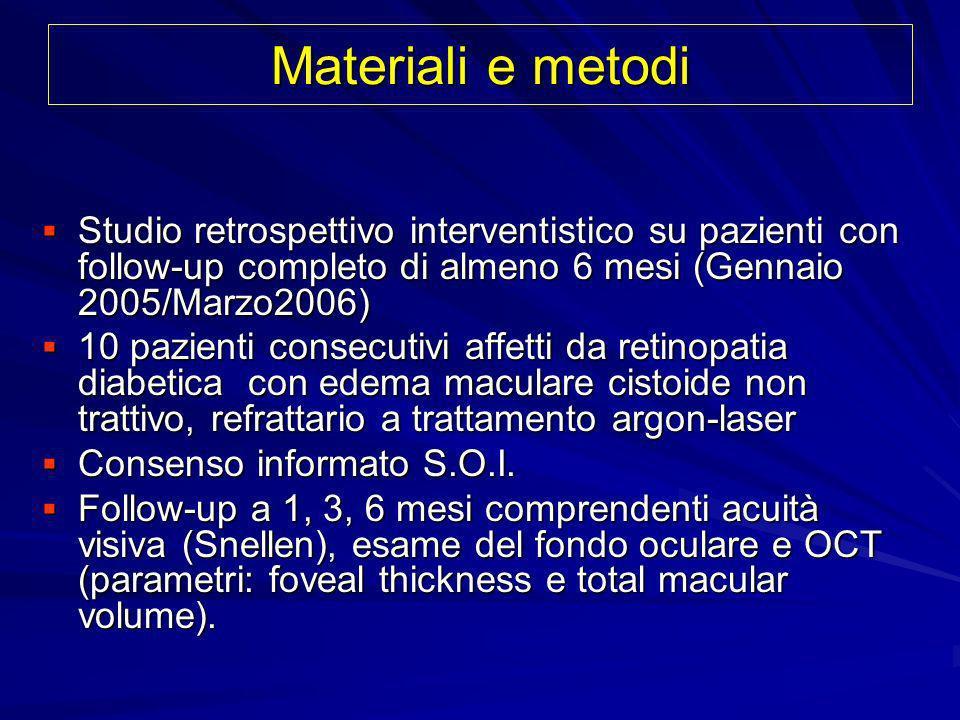 Materiali e metodi Studio retrospettivo interventistico su pazienti con follow-up completo di almeno 6 mesi (Gennaio 2005/Marzo2006) Studio retrospett