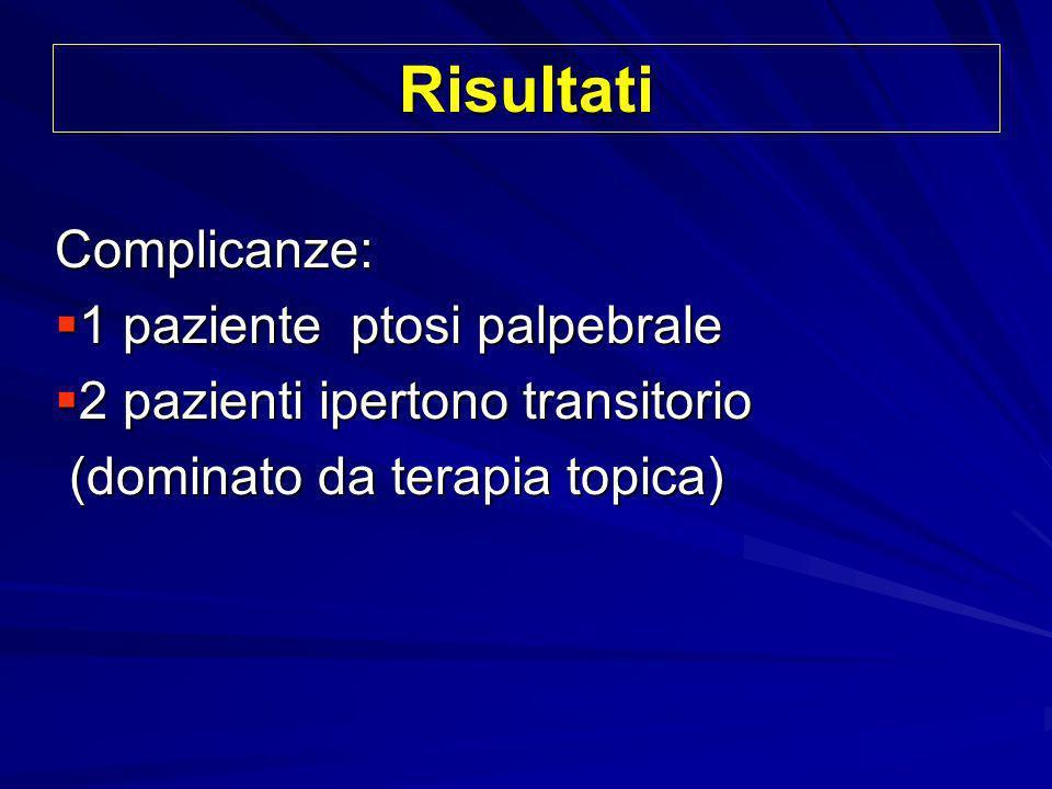 Risultati Complicanze: 1 paziente ptosi palpebrale 1 paziente ptosi palpebrale 2 pazienti ipertono transitorio 2 pazienti ipertono transitorio (domina