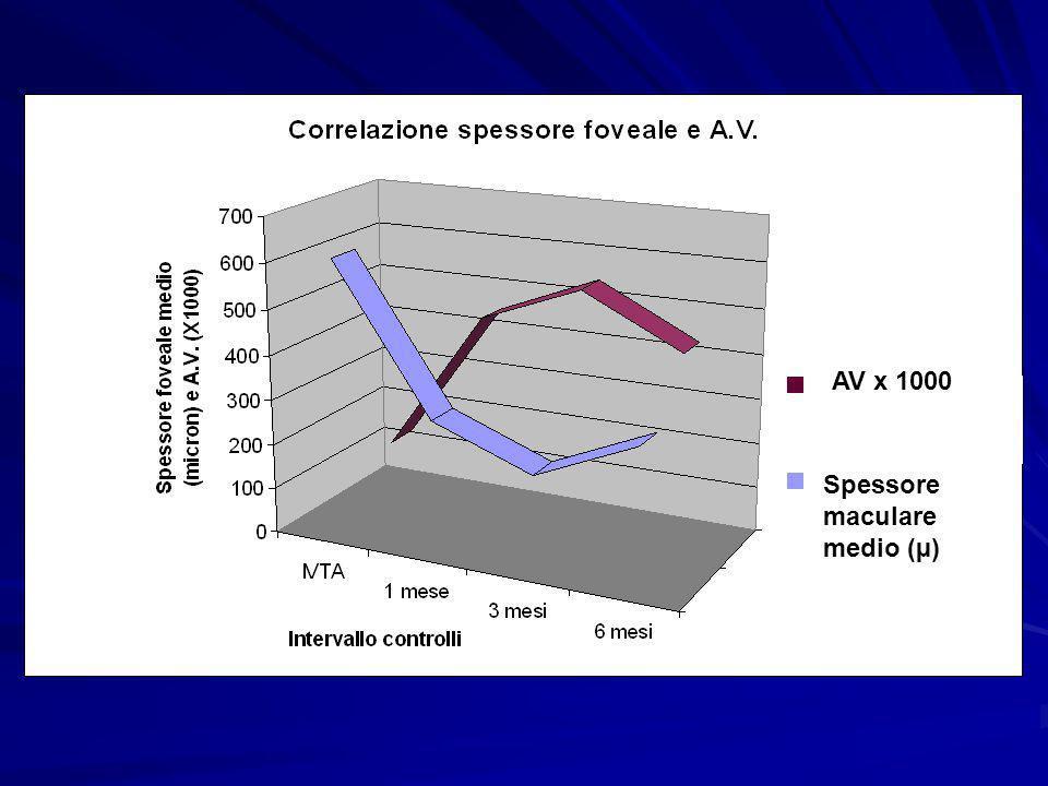 Spessore maculare medio (µ) AV x 1000