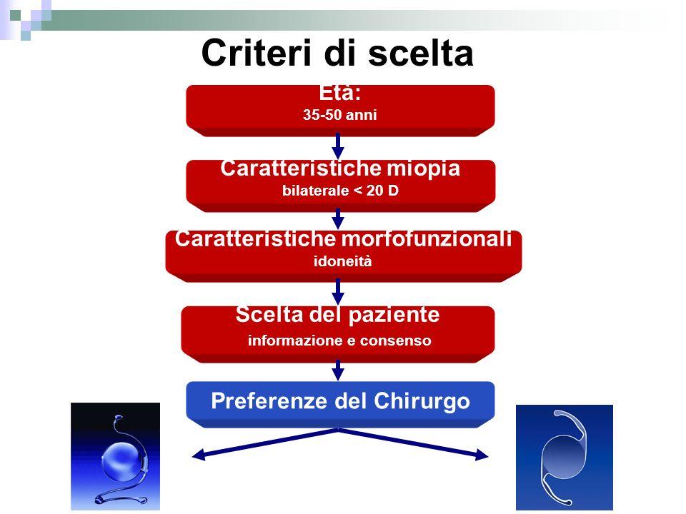 Età: 35-50 anni Caratteristiche miopia bilaterale < 20 D Caratteristiche morfofunzionali idoneità Scelta del paziente informazione e consenso Preferen