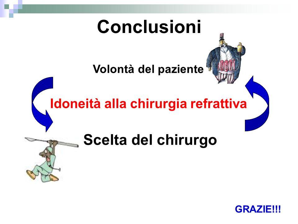 Conclusioni Volontà del paziente Idoneità alla chirurgia refrattiva Scelta del chirurgo GRAZIE!!!