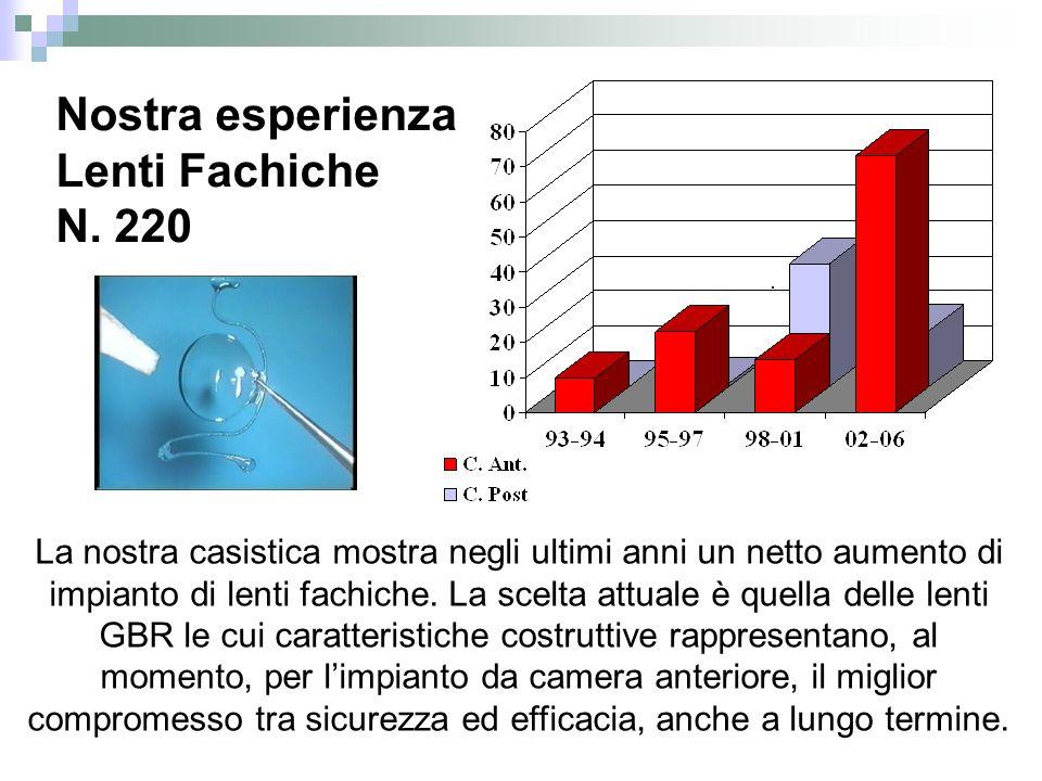 La nostra casistica mostra negli ultimi anni un netto aumento di impianto di lenti fachiche. La scelta attuale è quella delle lenti GBR le cui caratte