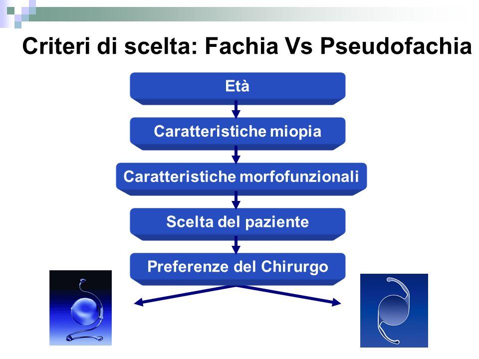 Criteri di scelta: Fachia Vs Pseudofachia Età Caratteristiche miopia Caratteristiche morfofunzionali Scelta del paziente Preferenze del Chirurgo