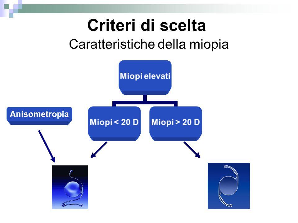 Miopi elevati Miopi < 20 D Miopi > 20 D Caratteristiche della miopia Criteri di scelta Anisometropia