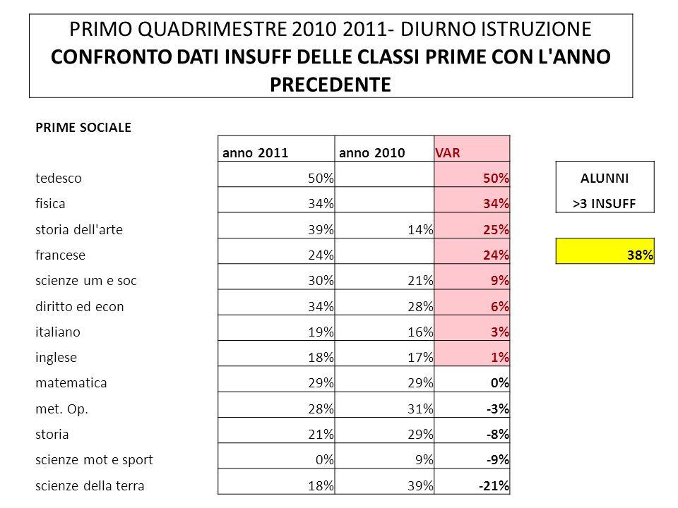 PRIMO QUADRIMESTRE 2010 2011- DIURNO ISTRUZIONE CONFRONTO DATI INSUFF DELLE CLASSI PRIME CON L ANNO PRECEDENTE PRIME SOCIALE anno 2011 anno 2010VAR tedesco50% ALUNNI fisica34% >3 INSUFF storia dell arte39%14%25% francese24% 38% scienze um e soc30%21%9% diritto ed econ34%28%6% italiano19%16%3% inglese18%17%1% matematica29% 0% met.