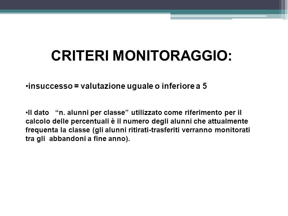 CRITERI MONITORAGGIO: insuccesso = valutazione uguale o inferiore a 5 Il dato n.